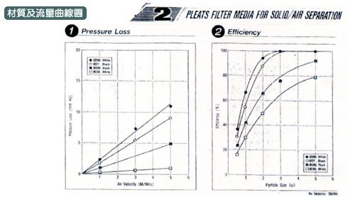 材直及流量曲線圖