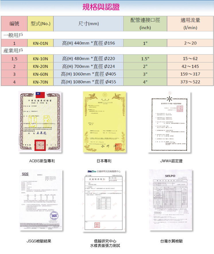 ACBIS規格與認證
