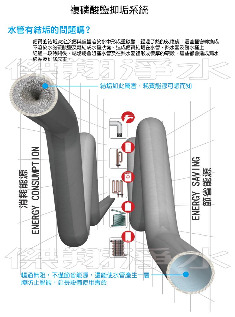 ATLAS 管路抑垢系統